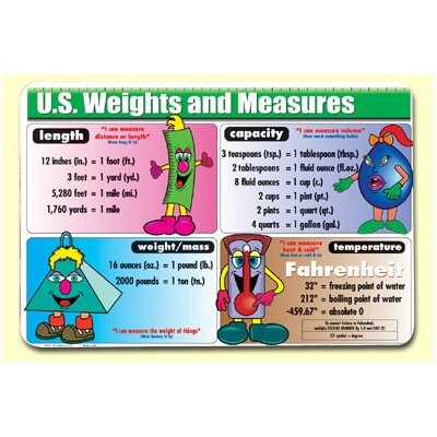 Painless Learning Placemats U.S. Weights and Measures Placemat