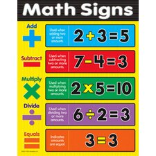 Math Signs Grade 1 - 3 Chart (Set of 3)
