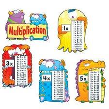 Multiplication Fact Monsters Classroom Border Set