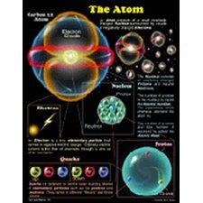 The Atom Chart