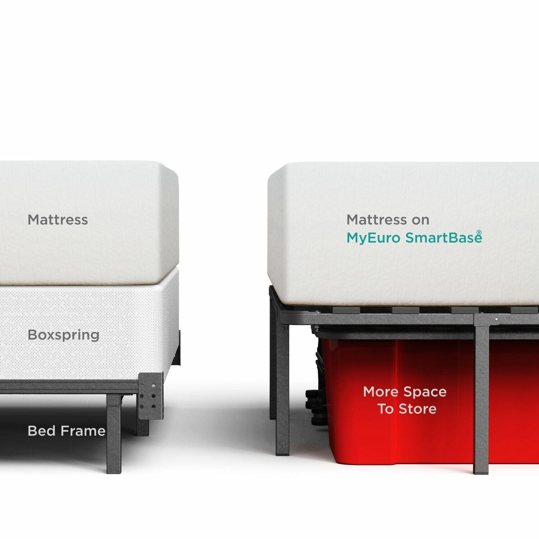 OrthoTherapy MyEuro SmartBase Mattress Foundation Platform